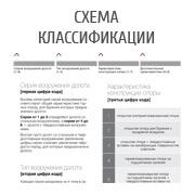 Схема и классификации шарошечных долот